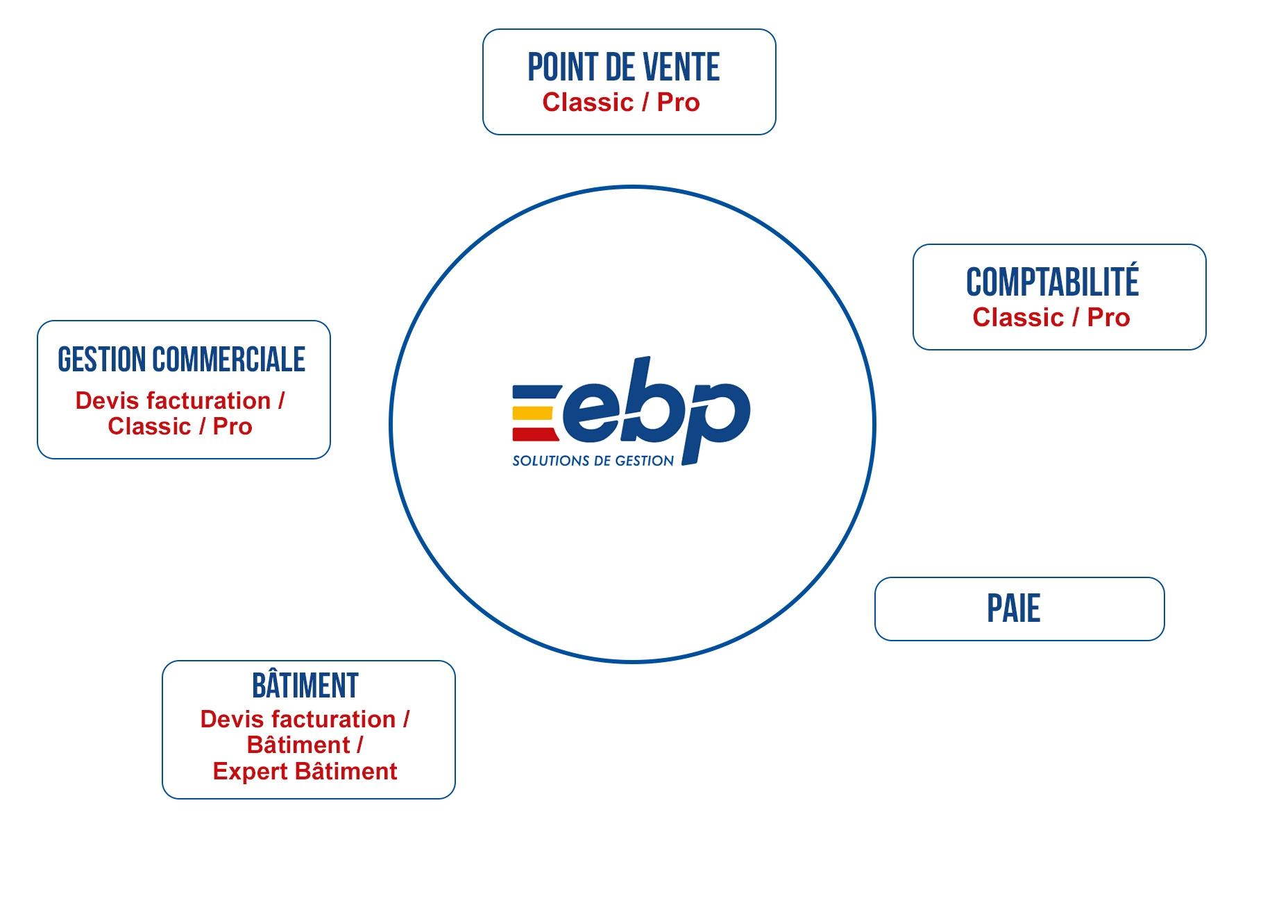 Tous les logiciels et métiers EBP Actuelburo