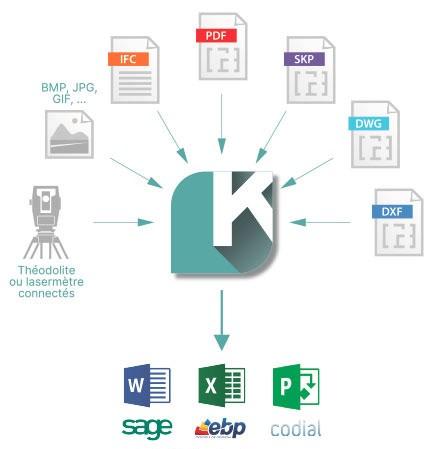 Connexion avec les logiciels de devis et de gestion