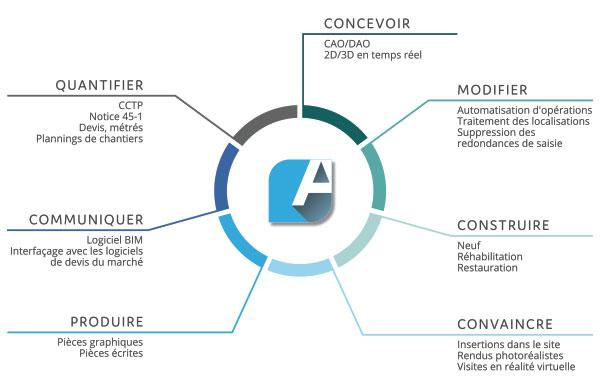 ArchiTECH.PC logiciel architecture
