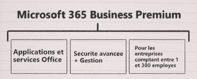 Résumé Microsoft Business Premium